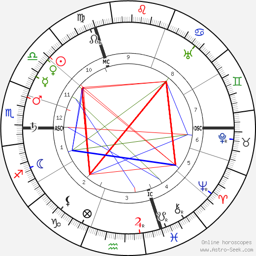 Pierre Bonnard birth chart, Pierre Bonnard astro natal horoscope, astrology