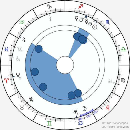 Albert Heine wikipedia, horoscope, astrology, instagram