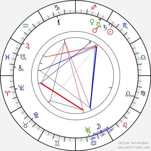 Albert Heine tema natale, oroscopo, Albert Heine oroscopi gratuiti, astrologia