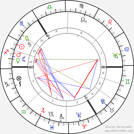 Шарль Кёклен Charles Koechlin день рождения гороскоп, Charles Koechlin Натальная карта онлайн