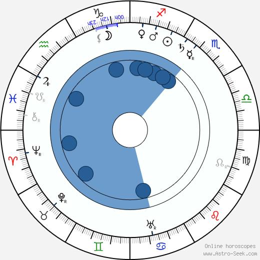 Karel Váňa wikipedia, horoscope, astrology, instagram