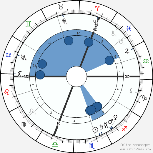 Léon Daudet wikipedia, horoscope, astrology, instagram