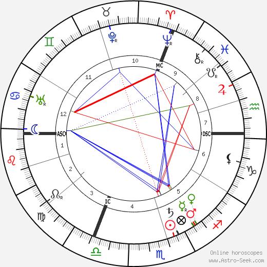 Леон Доде Léon Daudet день рождения гороскоп, Léon Daudet Натальная карта онлайн