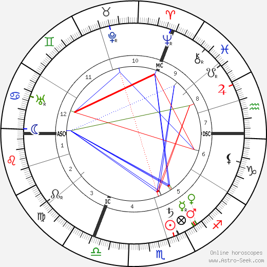 Léon Daudet tema natale, oroscopo, Léon Daudet oroscopi gratuiti, astrologia