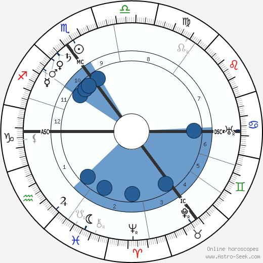 Marie Curie wikipedia, horoscope, astrology, instagram