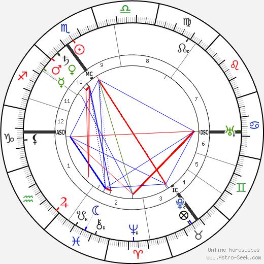 Marie Curie tema natale, oroscopo, Marie Curie oroscopi gratuiti, astrologia