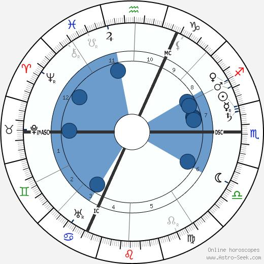 Wilhelm Groener wikipedia, horoscope, astrology, instagram