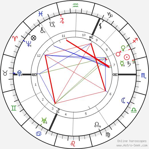 Вильгельм Грёнер Wilhelm Groener день рождения гороскоп, Wilhelm Groener Натальная карта онлайн