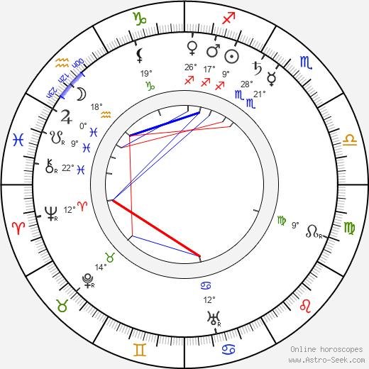 Alec B. Francis birth chart, biography, wikipedia 2018, 2019