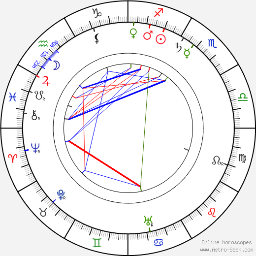 Alec B. Francis astro natal birth chart, Alec B. Francis horoscope, astrology