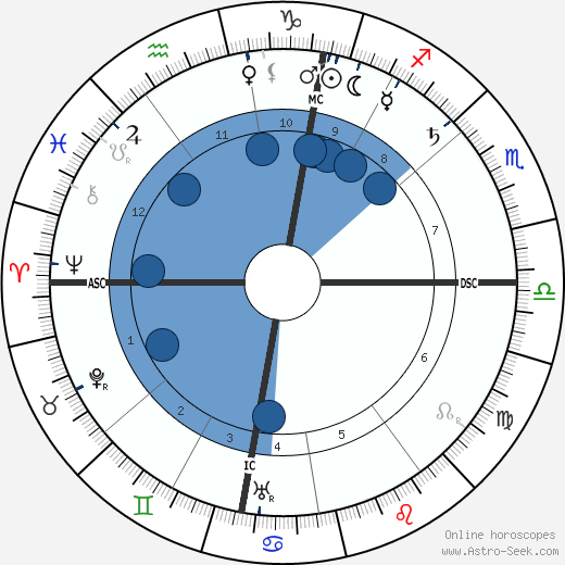 Alfred Kerr horoscope, astrology, sign, zodiac, date of birth, instagram