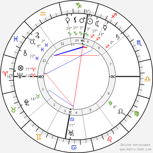 Alfred Kerr birth chart, biography, wikipedia 2018, 2019