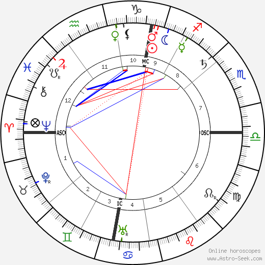 Alfred Kerr birth chart, Alfred Kerr astro natal horoscope, astrology