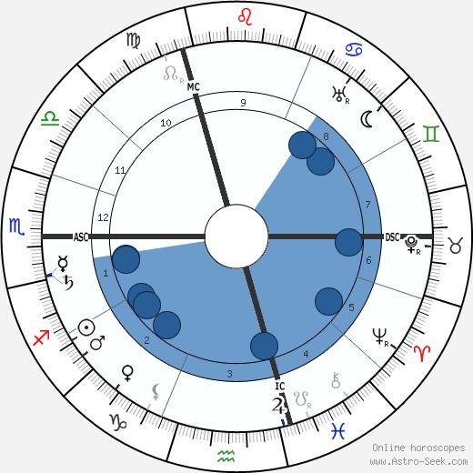 Anna Schieber wikipedia, horoscope, astrology, instagram