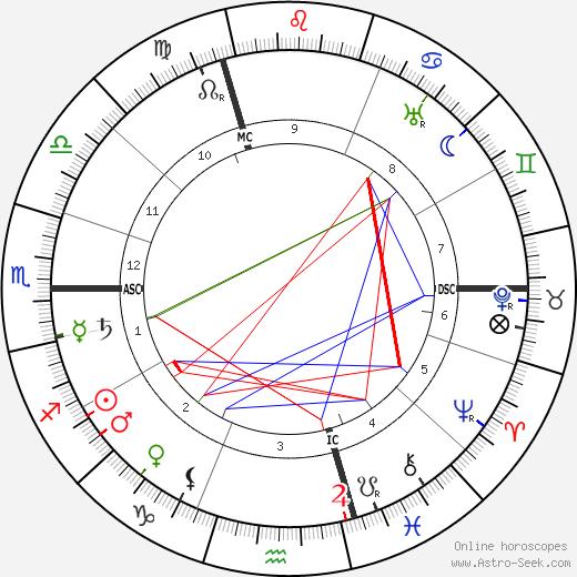 Anna Schieber tema natale, oroscopo, Anna Schieber oroscopi gratuiti, astrologia