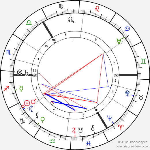 Ella Young astro natal birth chart, Ella Young horoscope, astrology