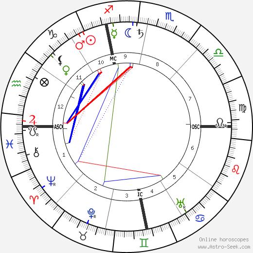 Filippo Battazzi birth chart, Filippo Battazzi astro natal horoscope, astrology