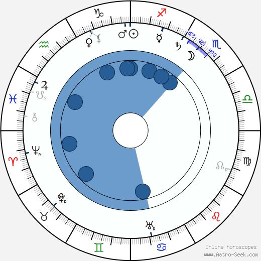 Hjalmar V. Pohjanheimo wikipedia, horoscope, astrology, instagram
