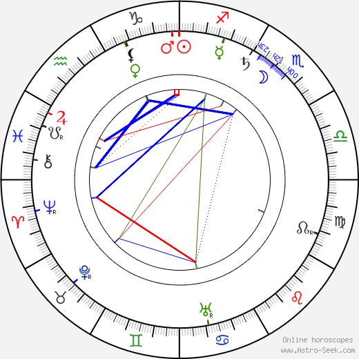 Hjalmar V. Pohjanheimo astro natal birth chart, Hjalmar V. Pohjanheimo horoscope, astrology