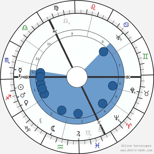 Ignazy Mościcki wikipedia, horoscope, astrology, instagram