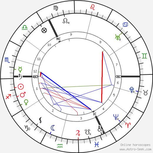 Ignazy Mościcki день рождения гороскоп, Ignazy Mościcki Натальная карта онлайн