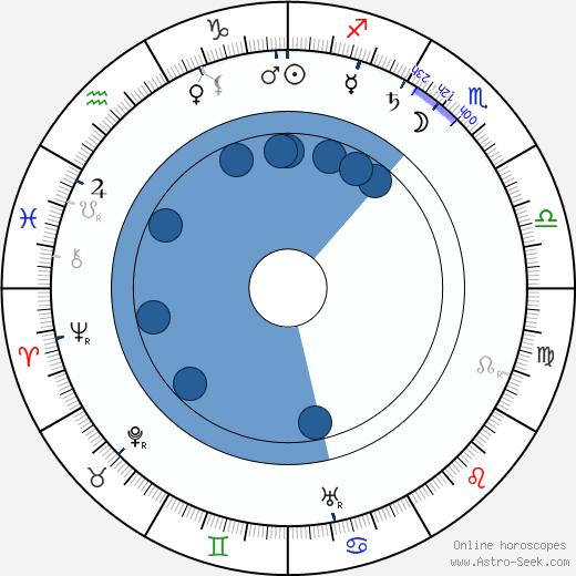 Josef Maria Olbrich wikipedia, horoscope, astrology, instagram
