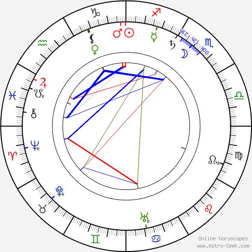 Josef Maria Olbrich tema natale, oroscopo, Josef Maria Olbrich oroscopi gratuiti, astrologia