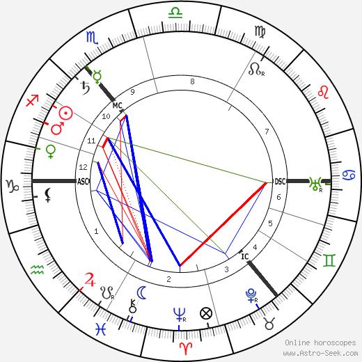 Josef Pilsudski tema natale, oroscopo, Josef Pilsudski oroscopi gratuiti, astrologia