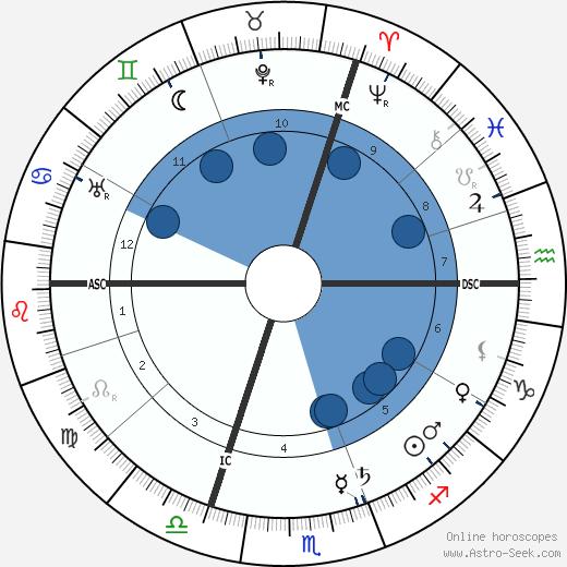 Ker-Xavier Roussel wikipedia, horoscope, astrology, instagram