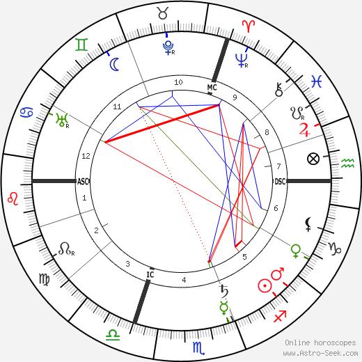 Ker-Xavier Roussel tema natale, oroscopo, Ker-Xavier Roussel oroscopi gratuiti, astrologia