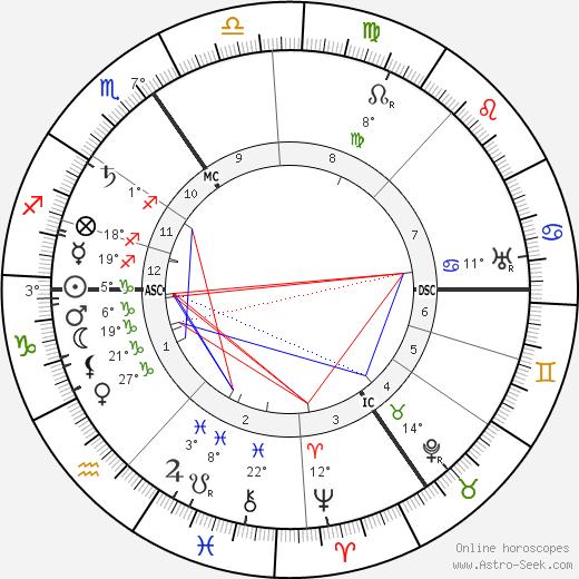 Leon Delacroix birth chart, biography, wikipedia 2020, 2021