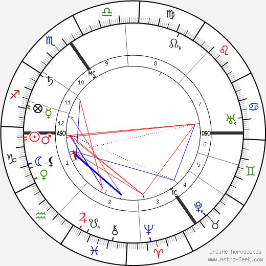Leon Delacroix birth chart, Leon Delacroix astro natal horoscope, astrology
