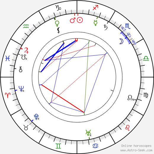 Luigi Maggi tema natale, oroscopo, Luigi Maggi oroscopi gratuiti, astrologia