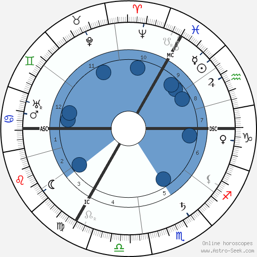 Hedwig Courths-Mahler wikipedia, horoscope, astrology, instagram