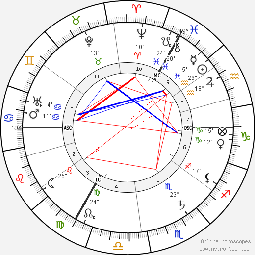 Hedwig Courths-Mahler birth chart, biography, wikipedia 2019, 2020