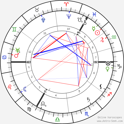 Hedwig Courths-Mahler astro natal birth chart, Hedwig Courths-Mahler horoscope, astrology
