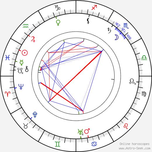 Karl Schönherr birth chart, Karl Schönherr astro natal horoscope, astrology