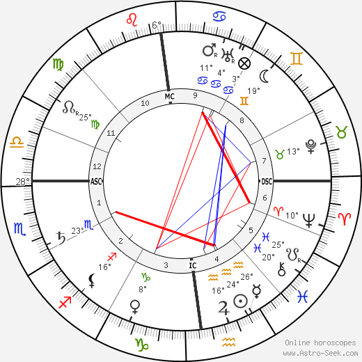 M. Paul Choisnard birth chart, biography, wikipedia 2018, 2019