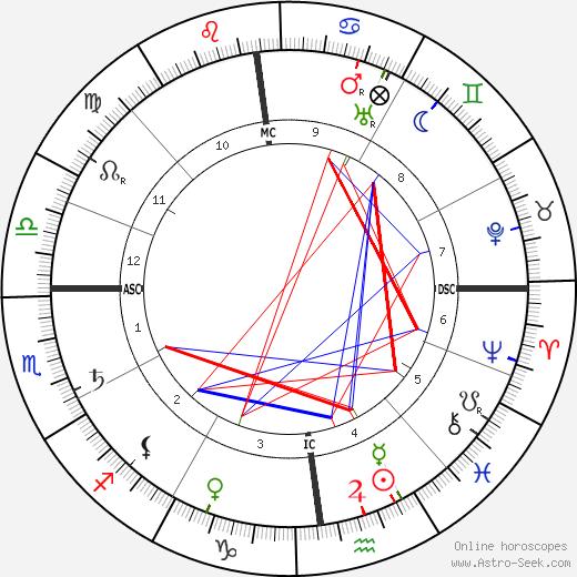 M. Paul Choisnard astro natal birth chart, M. Paul Choisnard horoscope, astrology