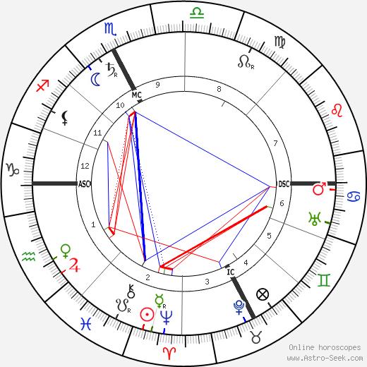 Arturo Toscanini astro natal birth chart, Arturo Toscanini horoscope, astrology