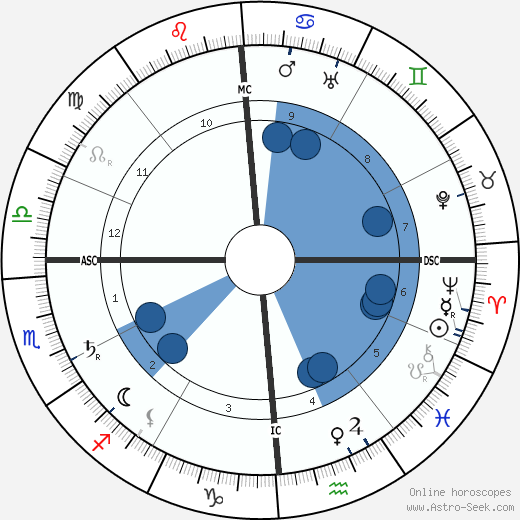 Gutzon Borglum wikipedia, horoscope, astrology, instagram
