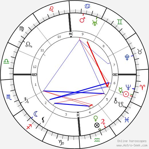 Джон Гутзон Борглум Gutzon Borglum день рождения гороскоп, Gutzon Borglum Натальная карта онлайн
