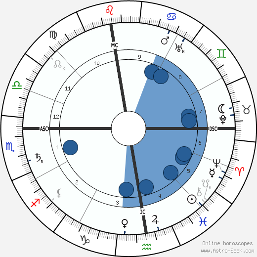 Hector Guimard horoscope, astrology, sign, zodiac, date of birth, instagram