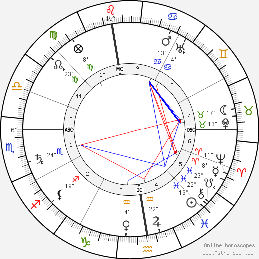 Hector Guimard birth chart, biography, wikipedia 2019, 2020