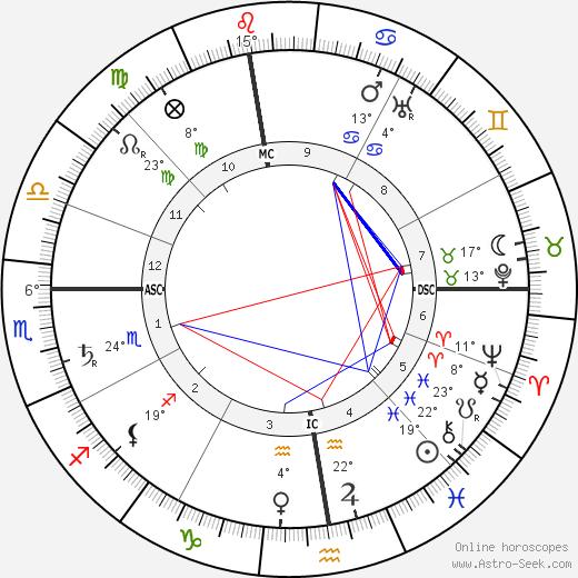 Hector Guimard birth chart, biography, wikipedia 2018, 2019