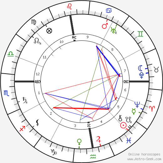 Hector Guimard astro natal birth chart, Hector Guimard horoscope, astrology