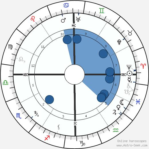 Daniel C. Roper wikipedia, horoscope, astrology, instagram