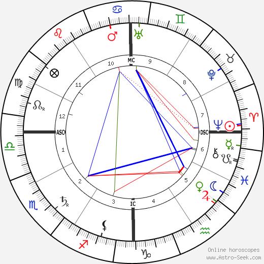 Daniel C. Roper tema natale, oroscopo, Daniel C. Roper oroscopi gratuiti, astrologia
