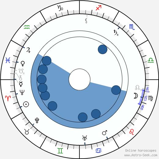 Emil Lindh wikipedia, horoscope, astrology, instagram