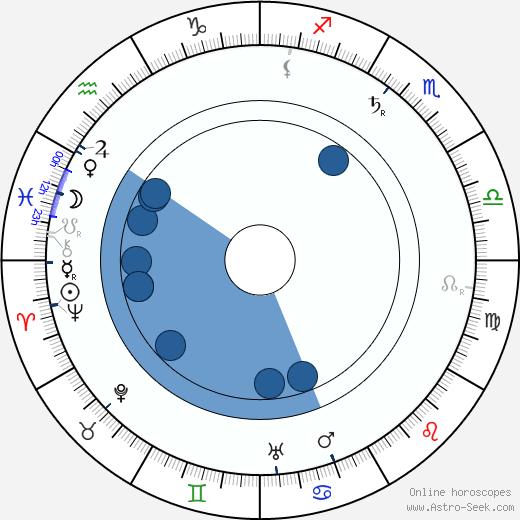 Eugene Sandow wikipedia, horoscope, astrology, instagram